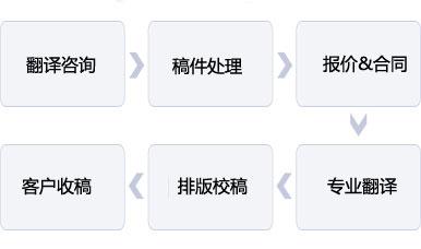 正规翻译流程