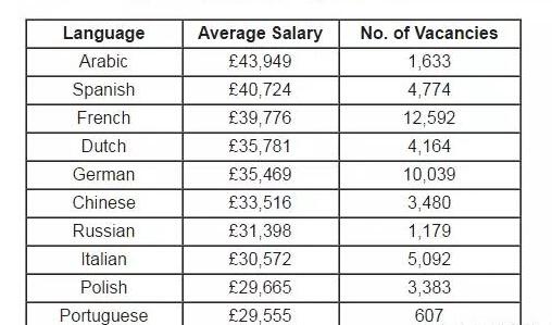 哪个语种翻译薪资最高,女生翻译属于月薪过万的工作吗?