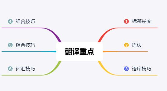 翻译知识的要点和技巧有哪些?