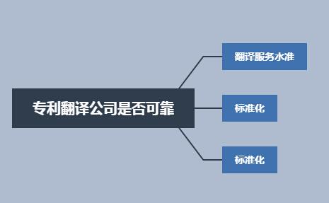 机械发明专利翻译公司可靠吗?不得不知的选择技巧!