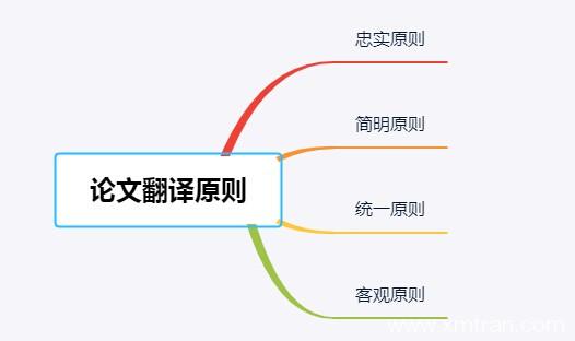 国内毕业论文怎么翻译?需要注意哪些原则?
