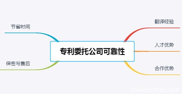 委托日语专利翻译公司进行翻译可靠吗
