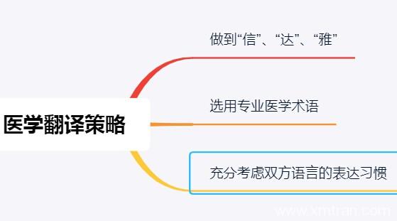 医学翻译策略方法包含哪些禁忌