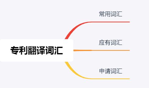 上海泰科翻译公司针对专利翻译分享常用词汇