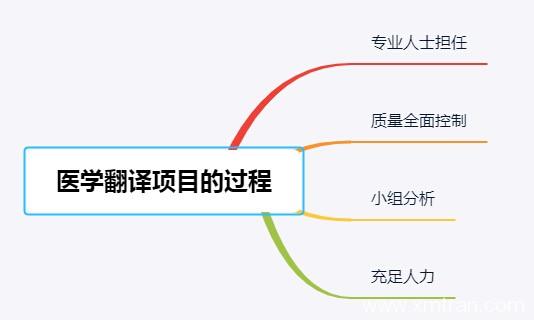 医学翻译项目服务过程 判断专业度方法