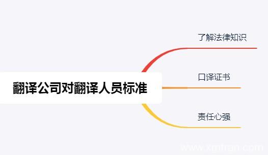 上海翻译公司注意的细节对翻译人员标准是什么?